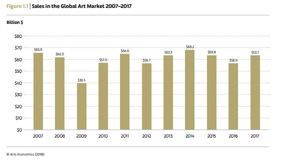 /data/MediaLibrary/articles/13732/graf-sales-in-global-market-zdroj-the-art-market-2018.png